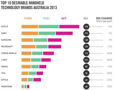 Brand Desire 2013 - Top Handheld Techonology Brands Australia