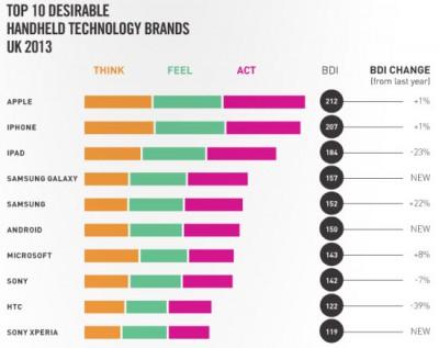 Brand Desire 2013 - Top Handheld Techonology Brands UK