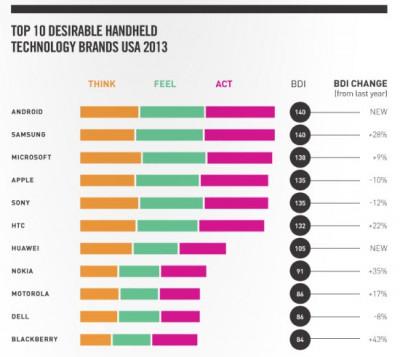 Brand Desire 2013 - Top Handheld Techonology Brands USA