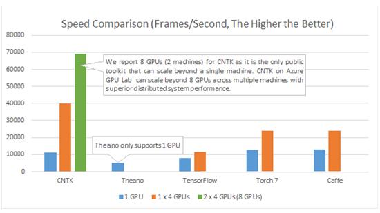 Microsoft CNTK vs Theano vs Tensorflow vx Torch7 vs Caffe official Microsoft