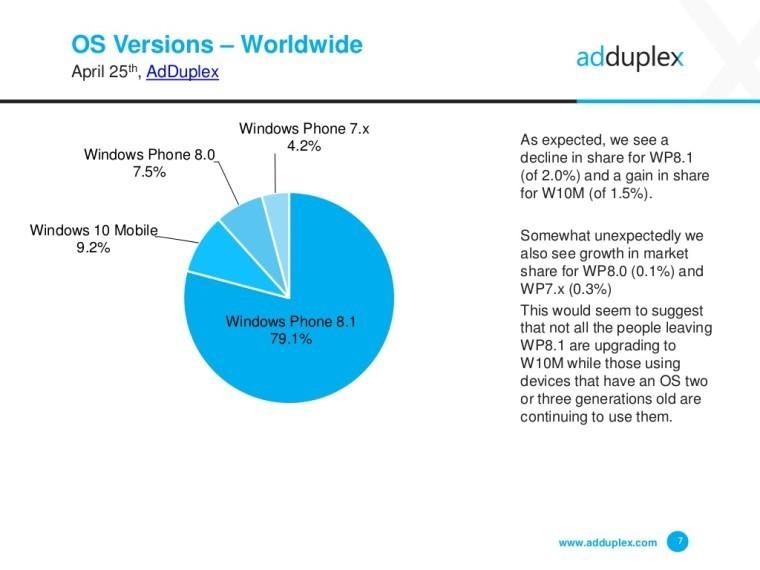 adduplex-windows-phone-statistics-report-april-