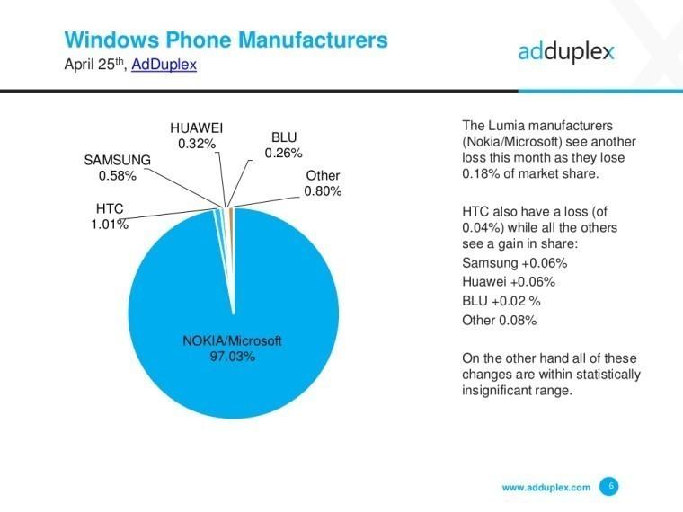 adduplex-windows-phone-statistics-report-april-Manufacturers