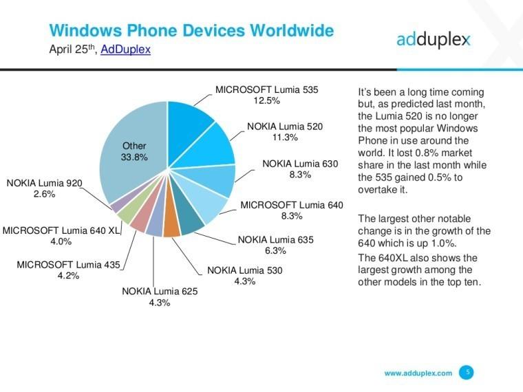 adduplex-windows-phone-statistics-report-april-devices