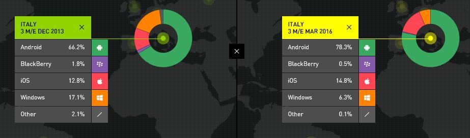 Italy-Windows-Mobile-Kantar