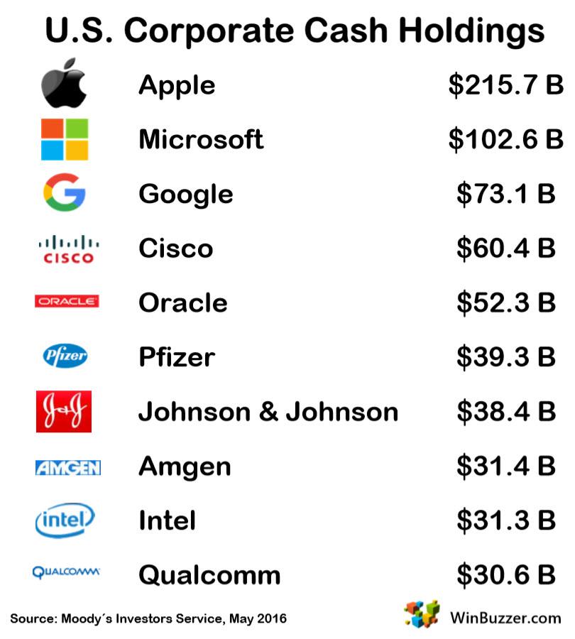 U.S. Corporate Cash Holdings - Moodys 2016 - WinBuzzer