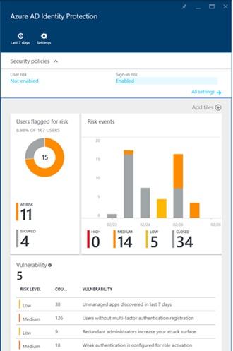 Azure-ID-IP-Role-Microsoft