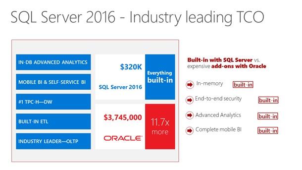 SQL-Server-Oracle-Price-Comparison-Microsoft