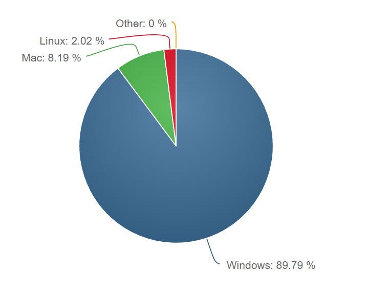 NetMarketShare Desktop OS Share June 2016 platforms