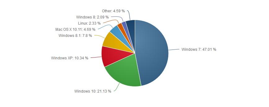 Desktop-Share-Net-Applications