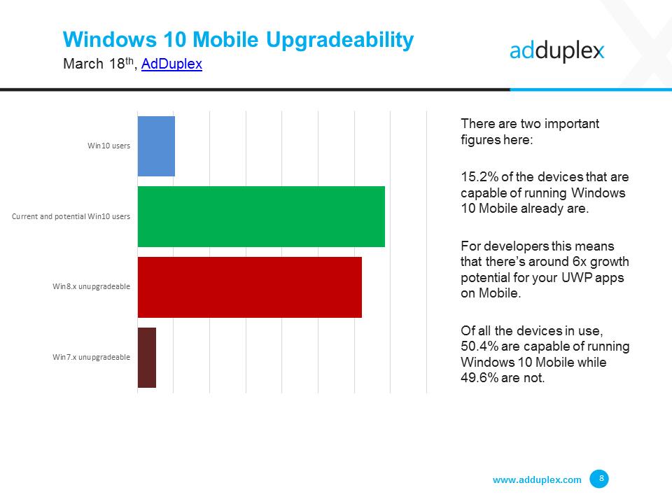 Windows-10-Mobile-Upgrades-AdDuplex