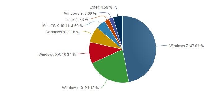 Market-Share-Windows-10-NetMarketShare
